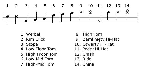Oznaczenia instrumentów perkusyjnych na pięciolinii